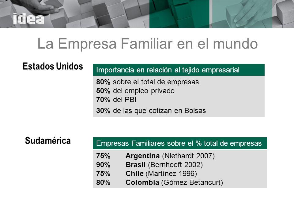 La Empresa Familiar en el mundo