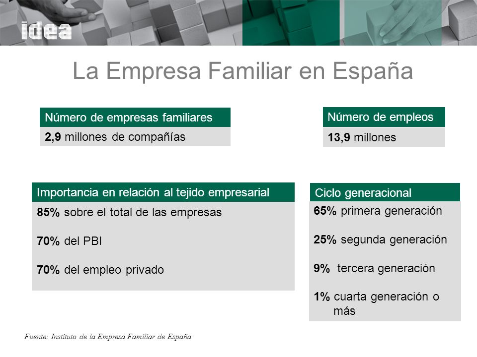 La Empresa Familiar en España