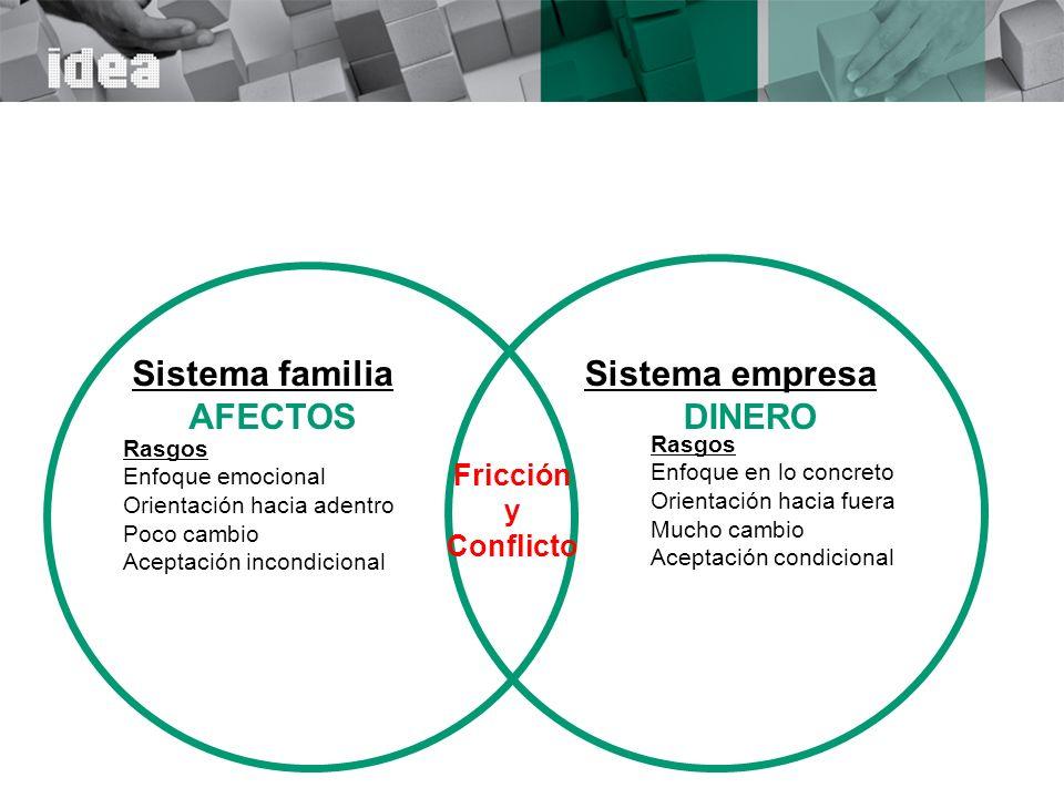Sistema familia AFECTOS Sistema empresa DINERO Fricción y Conflicto