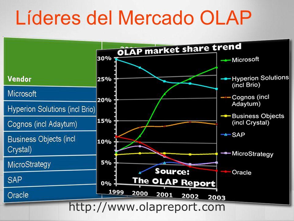 Líderes del Mercado OLAP