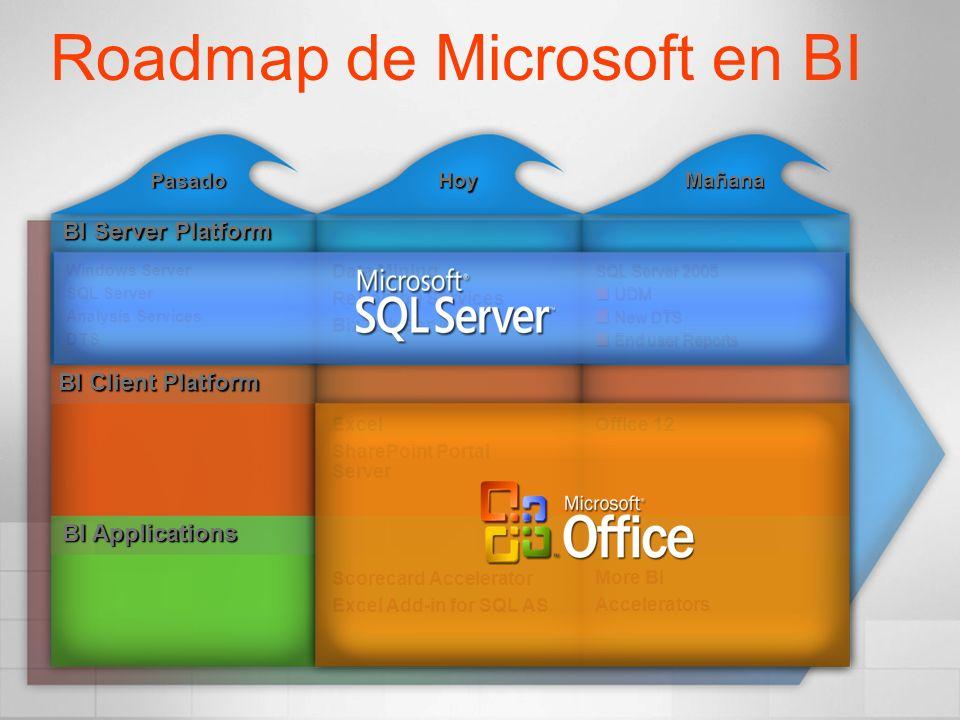 Roadmap de Microsoft en BI