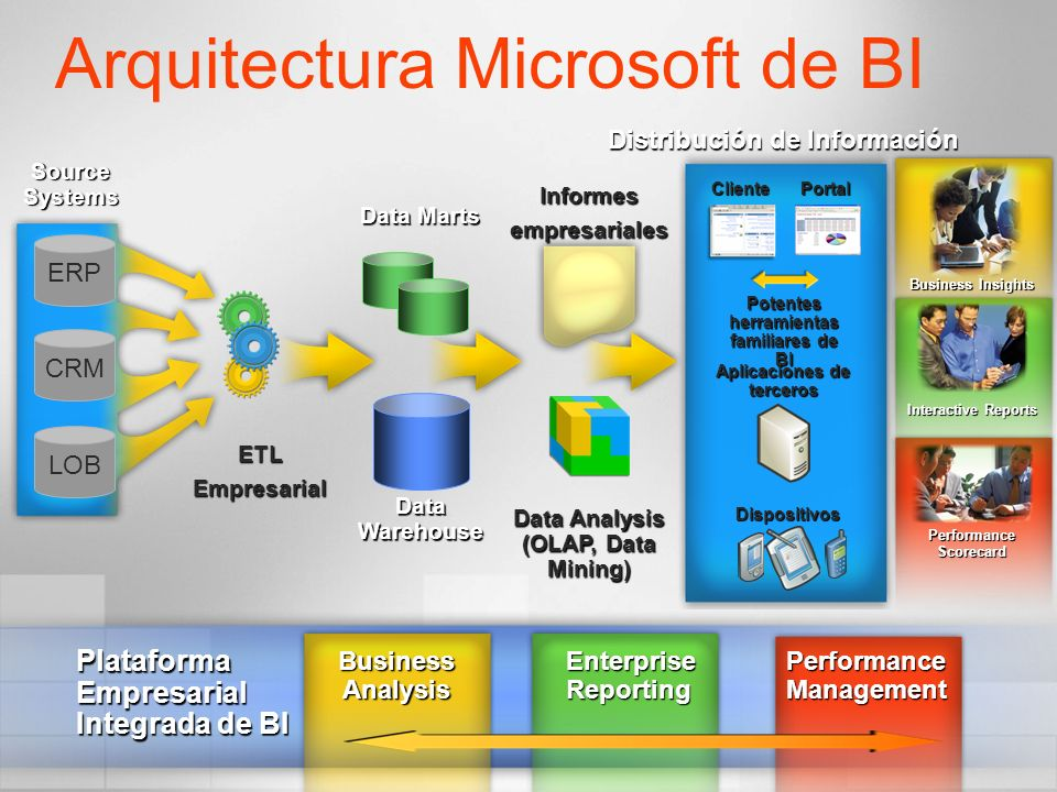 Arquitectura Microsoft de BI