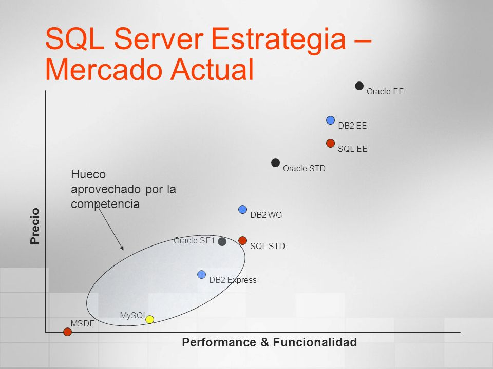 SQL Server Estrategia – Mercado Actual