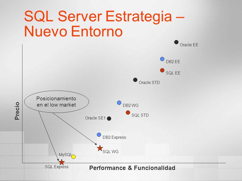 SQL Server Estrategia – Nuevo Entorno