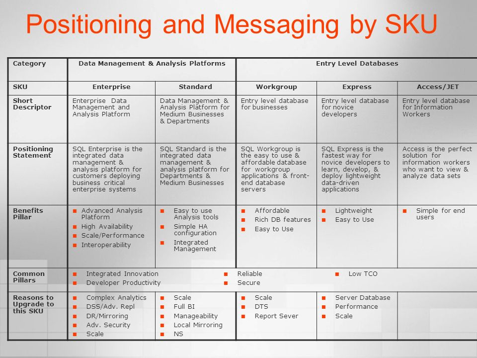 Positioning and Messaging by SKU