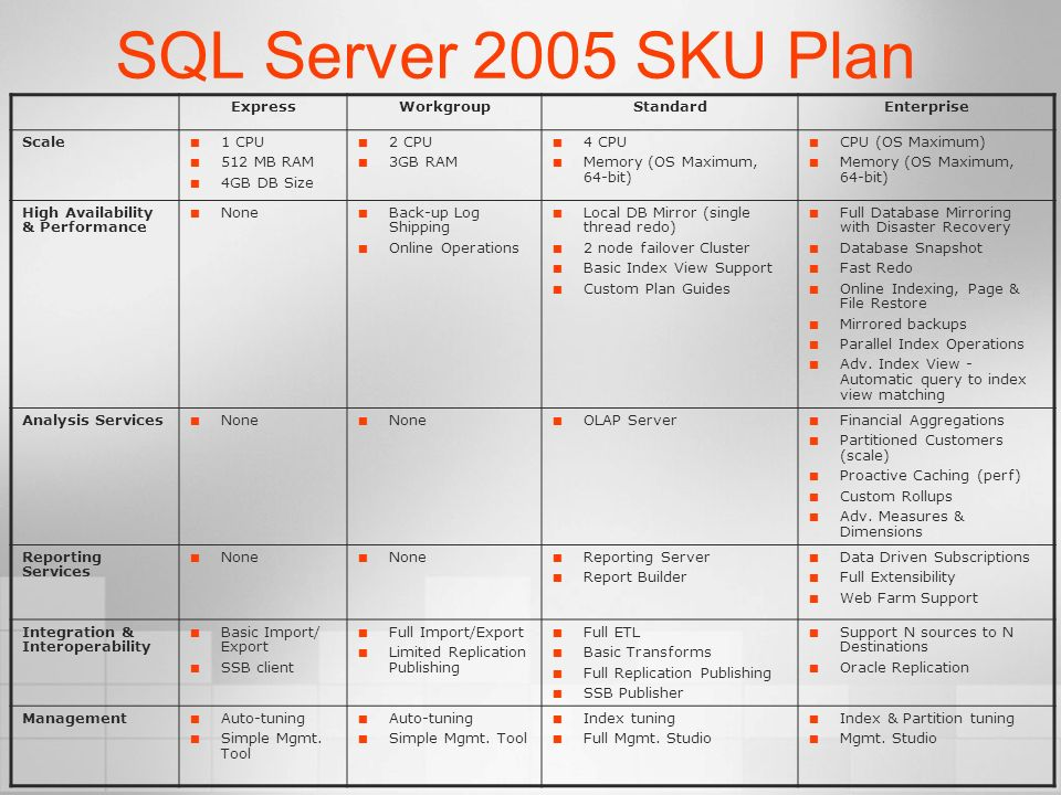 SQL Server 2005 SKU Plan Express Workgroup Standard Enterprise Scale