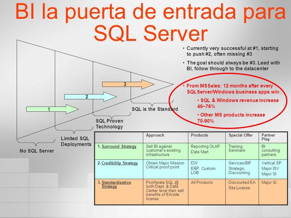 BI la puerta de entrada para SQL Server