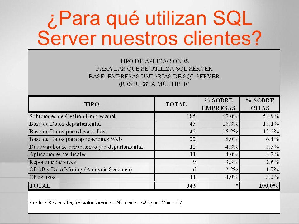 ¿Para qué utilizan SQL Server nuestros clientes