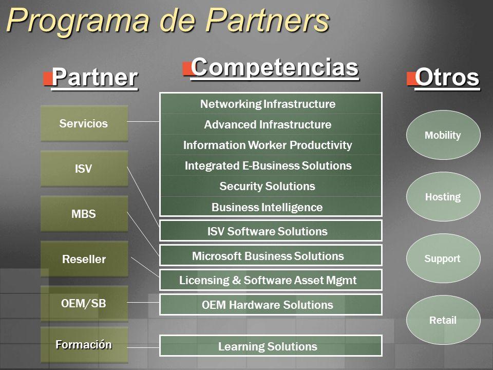 Programa de Partners Competencias Partner Otros