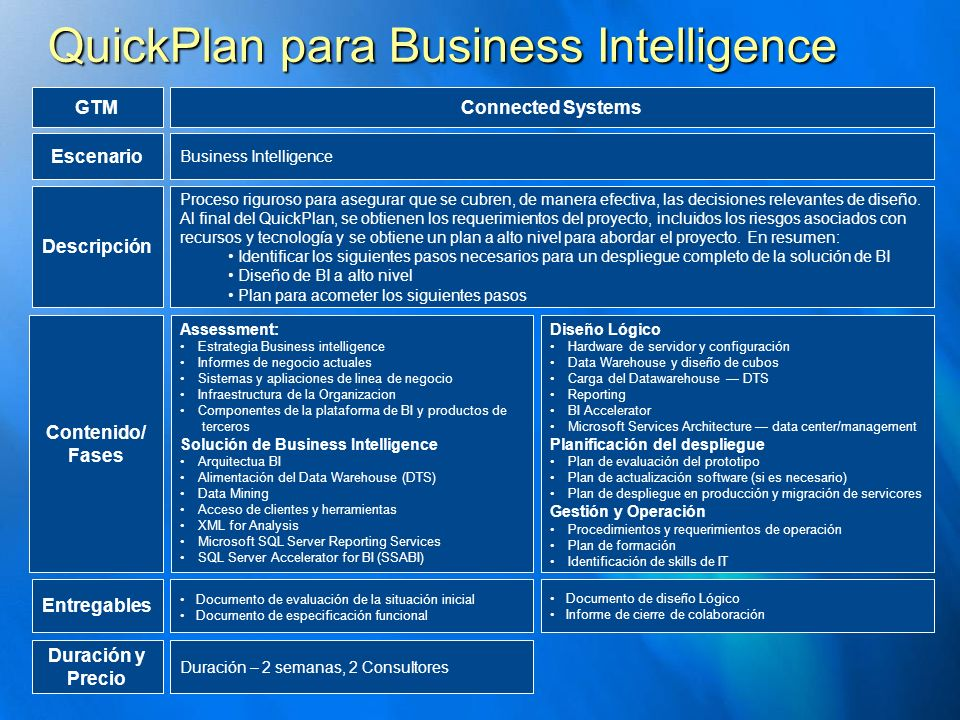 QuickPlan para Business Intelligence