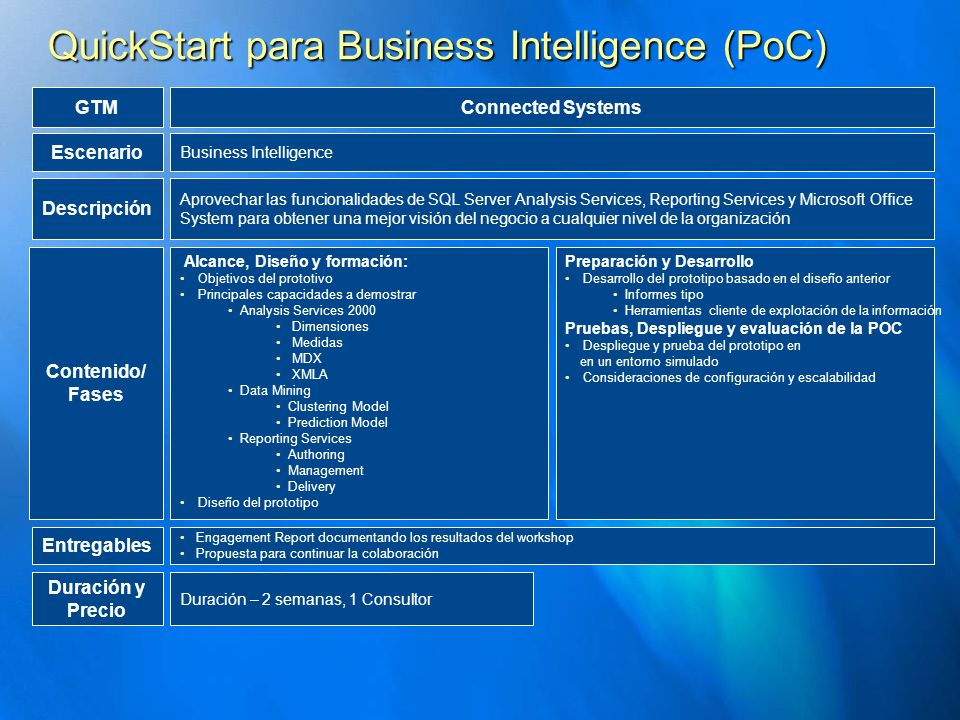 QuickStart para Business Intelligence (PoC)