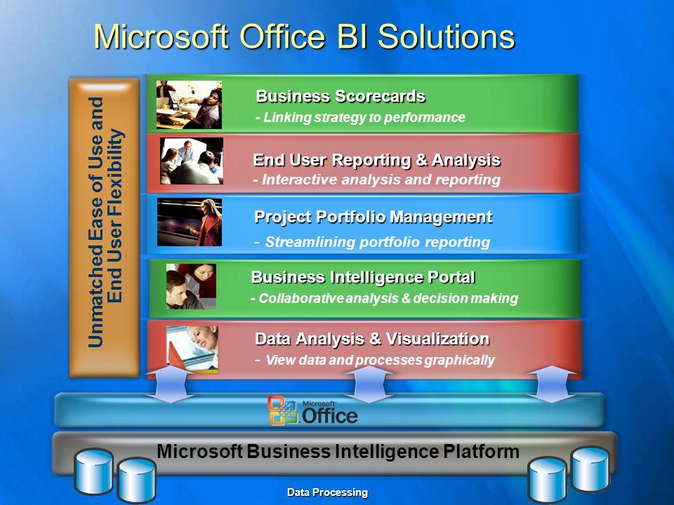 Microsoft Office BI Solutions