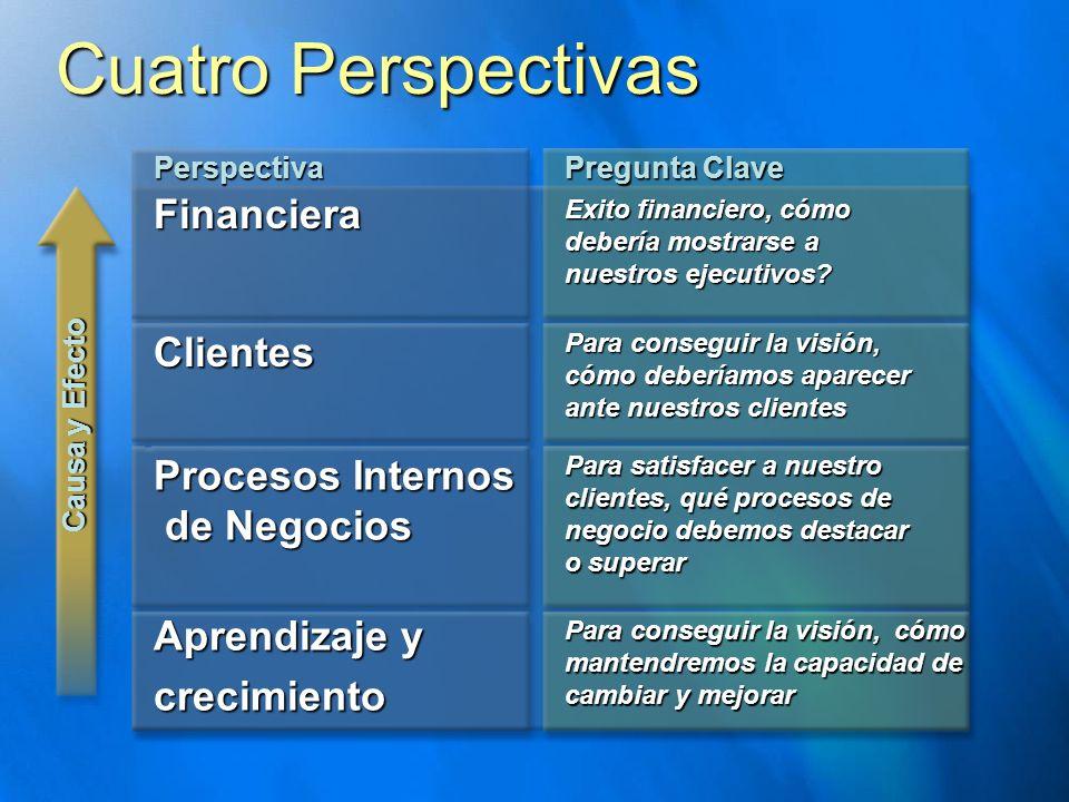 Cuatro Perspectivas Financiera Clientes Procesos Internos de Negocios