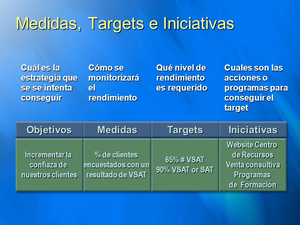 Medidas, Targets e Iniciativas