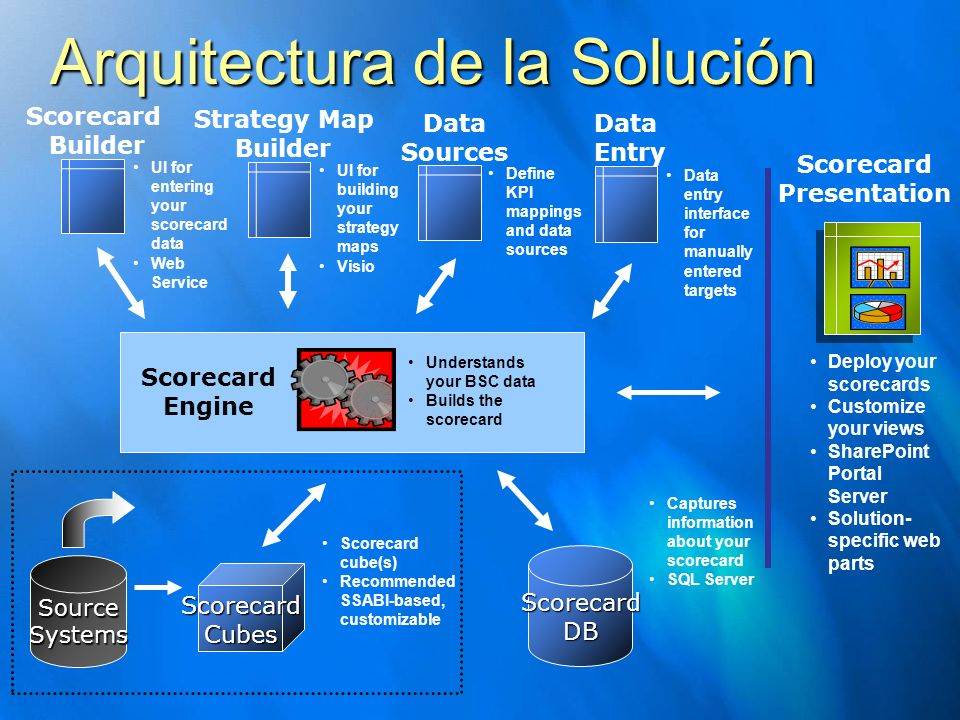 Arquitectura de la Solución