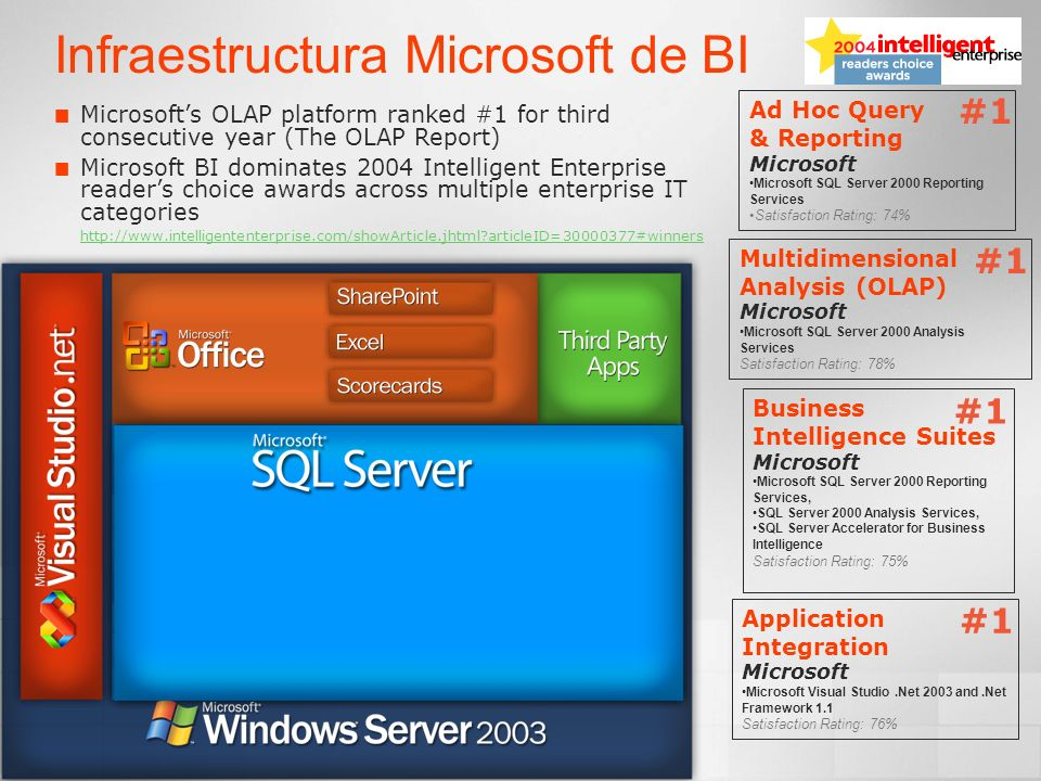 Infraestructura Microsoft de BI