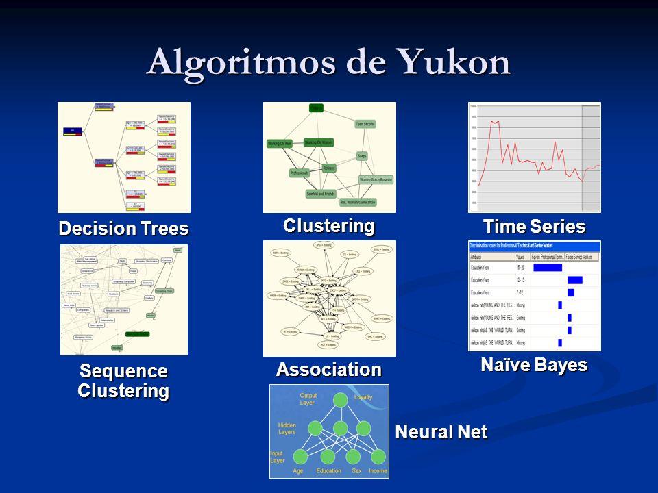Algoritmos de Yukon Clustering Decision Trees Time Series Naïve Bayes