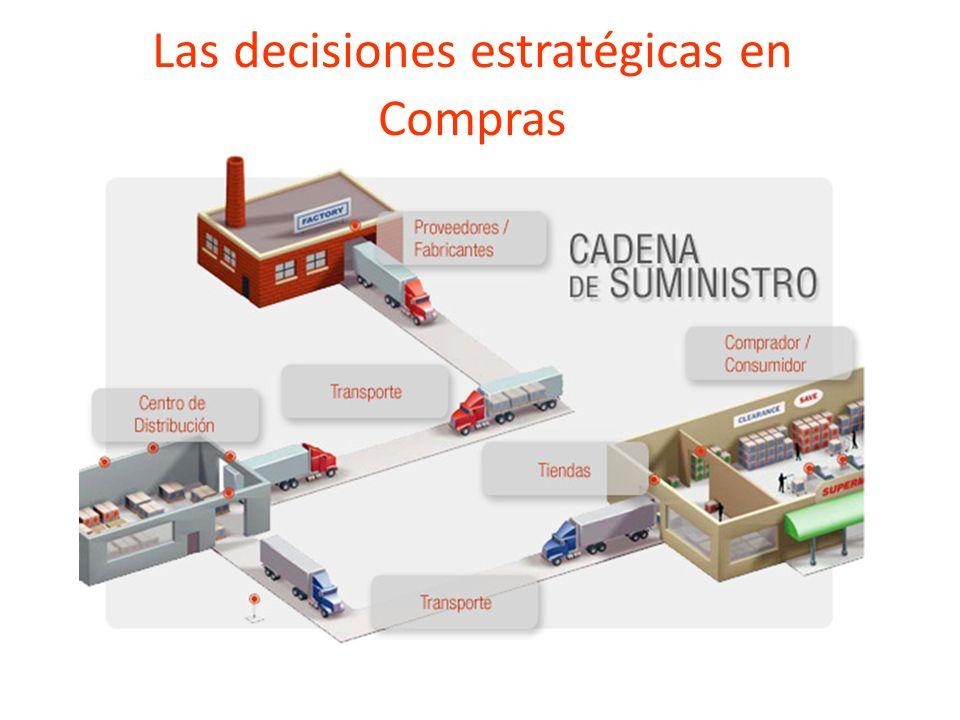 Las decisiones estratégicas en Compras