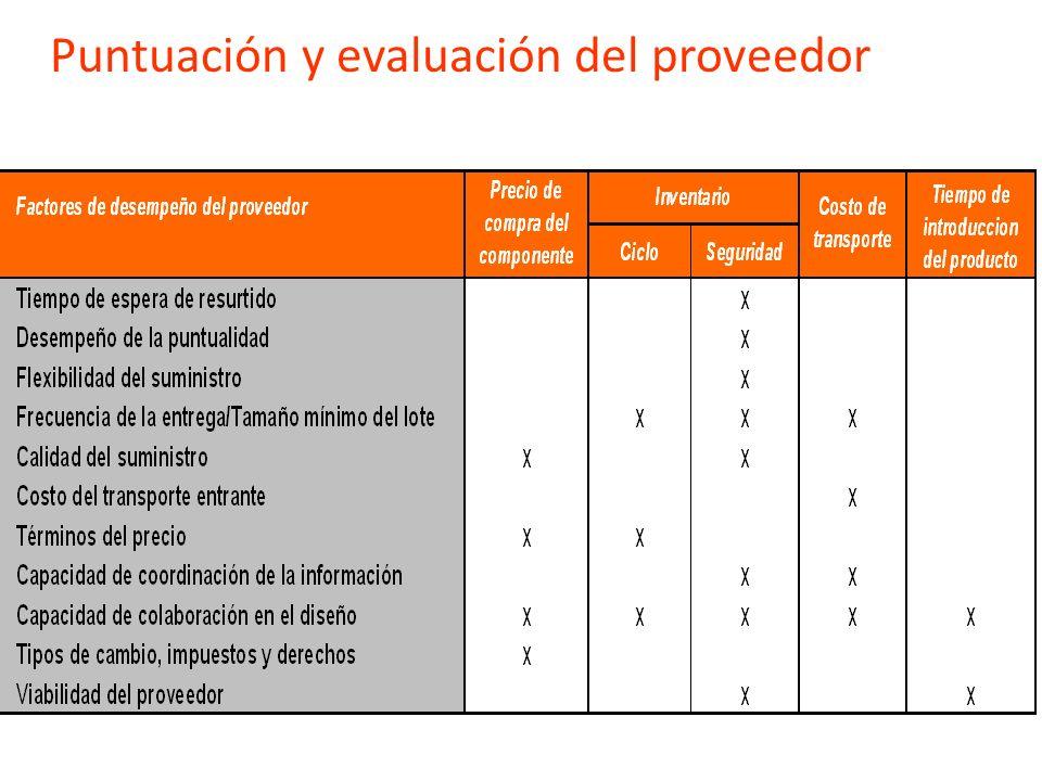Puntuación y evaluación del proveedor