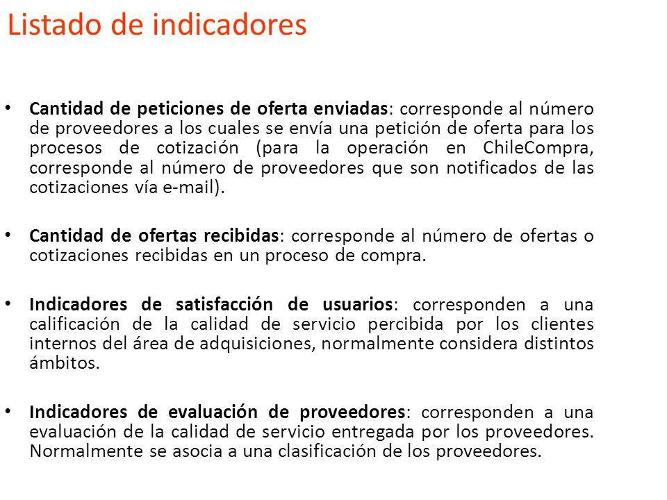 Listado de indicadores