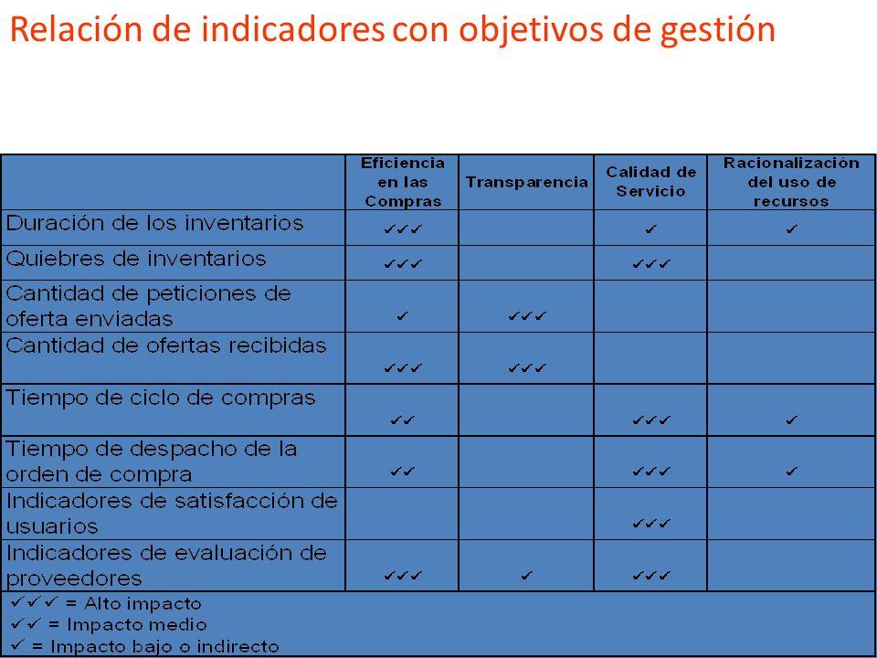 Relación de indicadores con objetivos de gestión