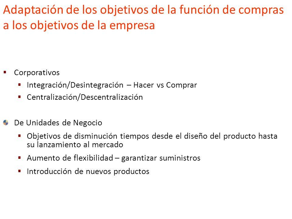 Adaptación de los objetivos de la función de compras a los objetivos de la empresa