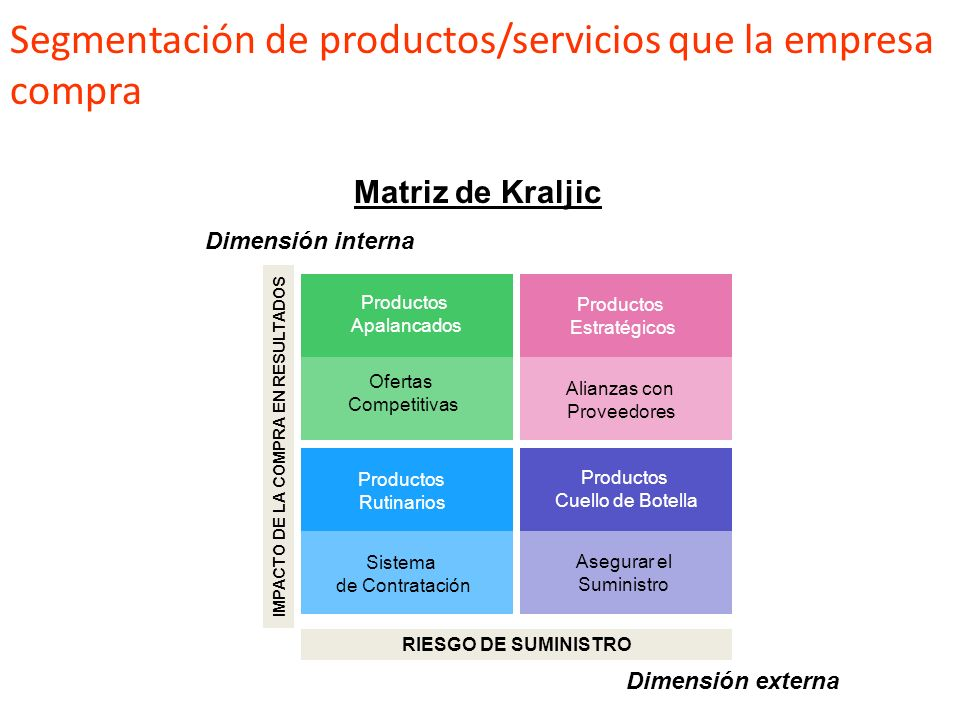 Segmentación de productos/servicios que la empresa compra
