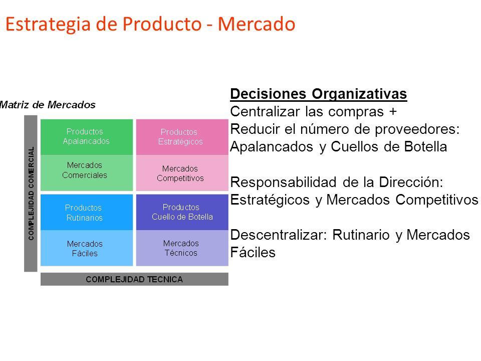 Estrategia de Producto - Mercado