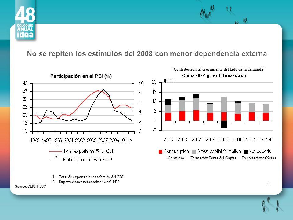Participación en el PBI (%)