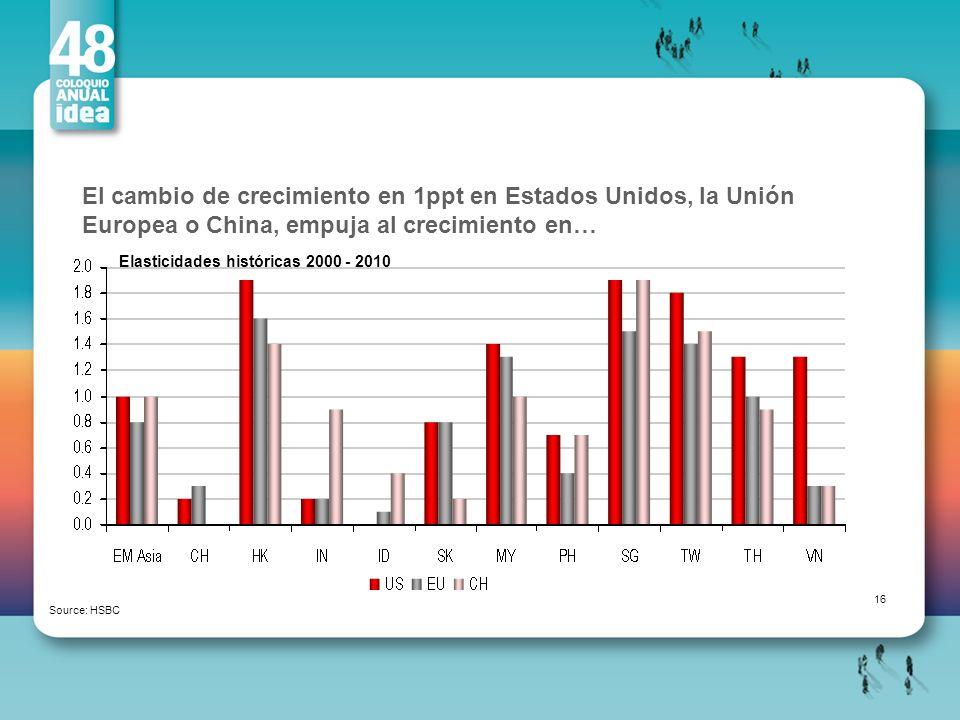 El cambio de crecimiento en 1ppt en Estados Unidos, la Unión Europea o China, empuja al crecimiento en…