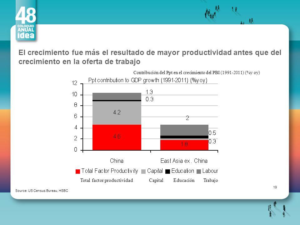El crecimiento fue más el resultado de mayor productividad antes que del crecimiento en la oferta de trabajo
