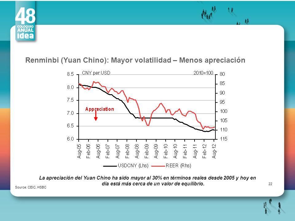 Renminbi (Yuan Chino): Mayor volatilidad – Menos apreciación