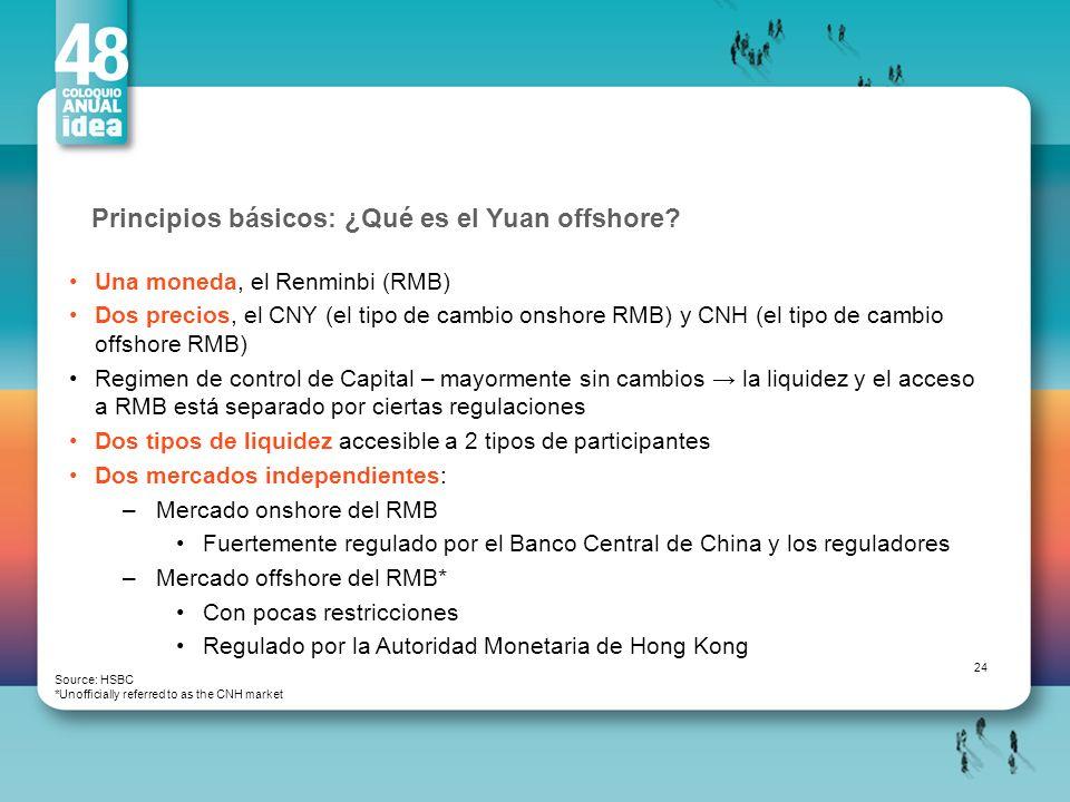Principios básicos: ¿Qué es el Yuan offshore