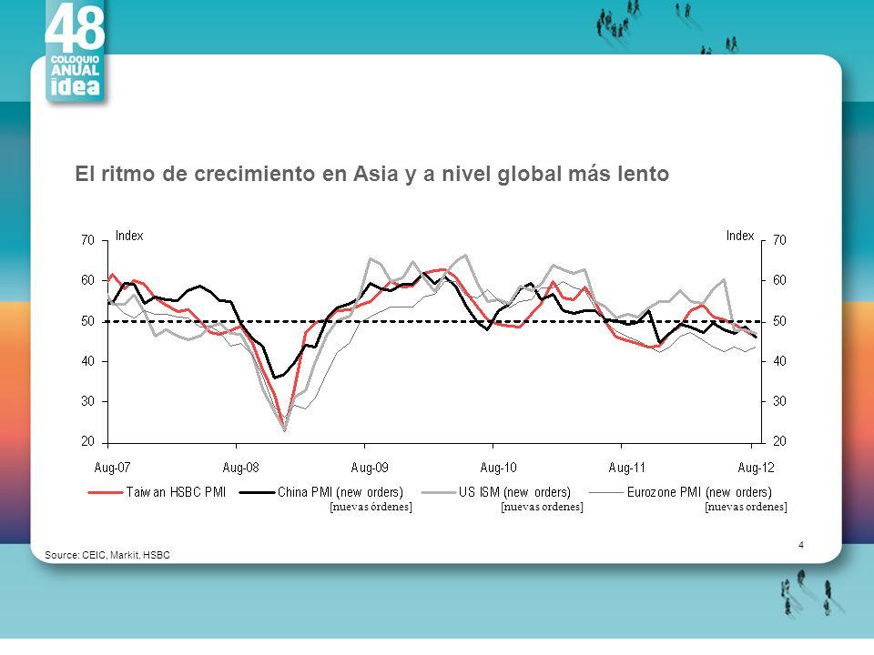 El ritmo de crecimiento en Asia y a nivel global más lento