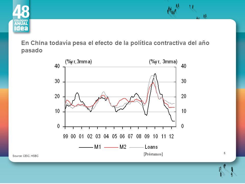 En China todavía pesa el efecto de la política contractiva del año pasado