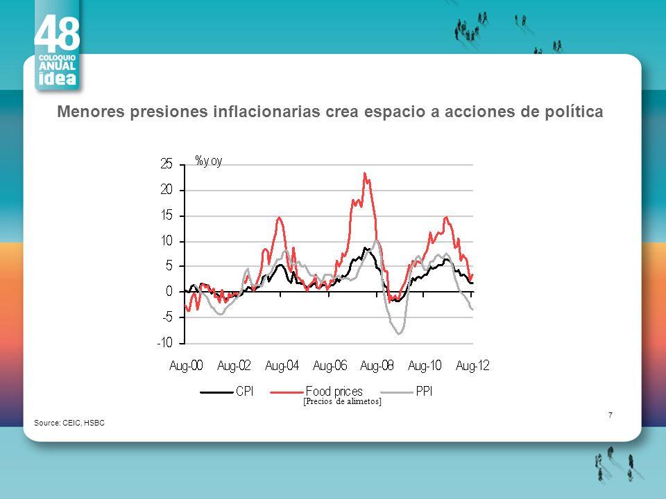 Menores presiones inflacionarias crea espacio a acciones de política