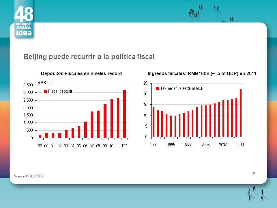 Beijing puede recurrir a la política fiscal