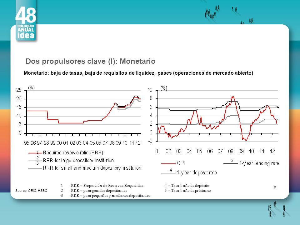 Dos propulsores clave (I): Monetario