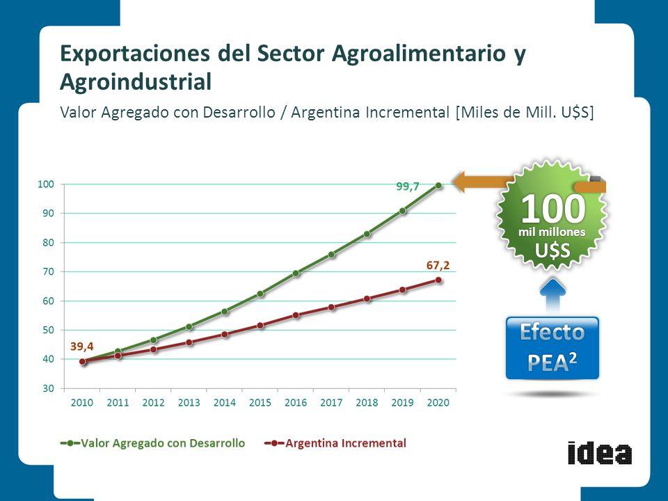 Exportaciones del Sector Agroalimentario y Agroindustrial