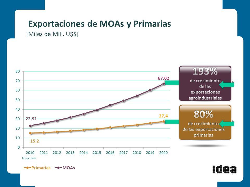 Exportaciones de MOAs y Primarias