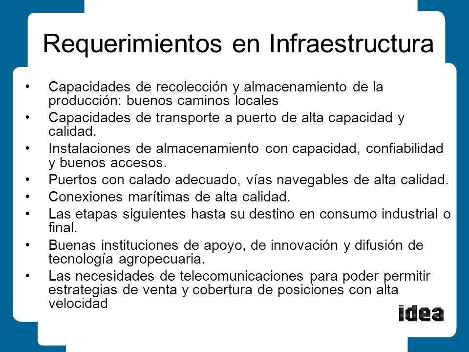 Requerimientos en Infraestructura