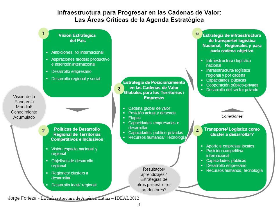 Infraestructura para Progresar en las Cadenas de Valor: