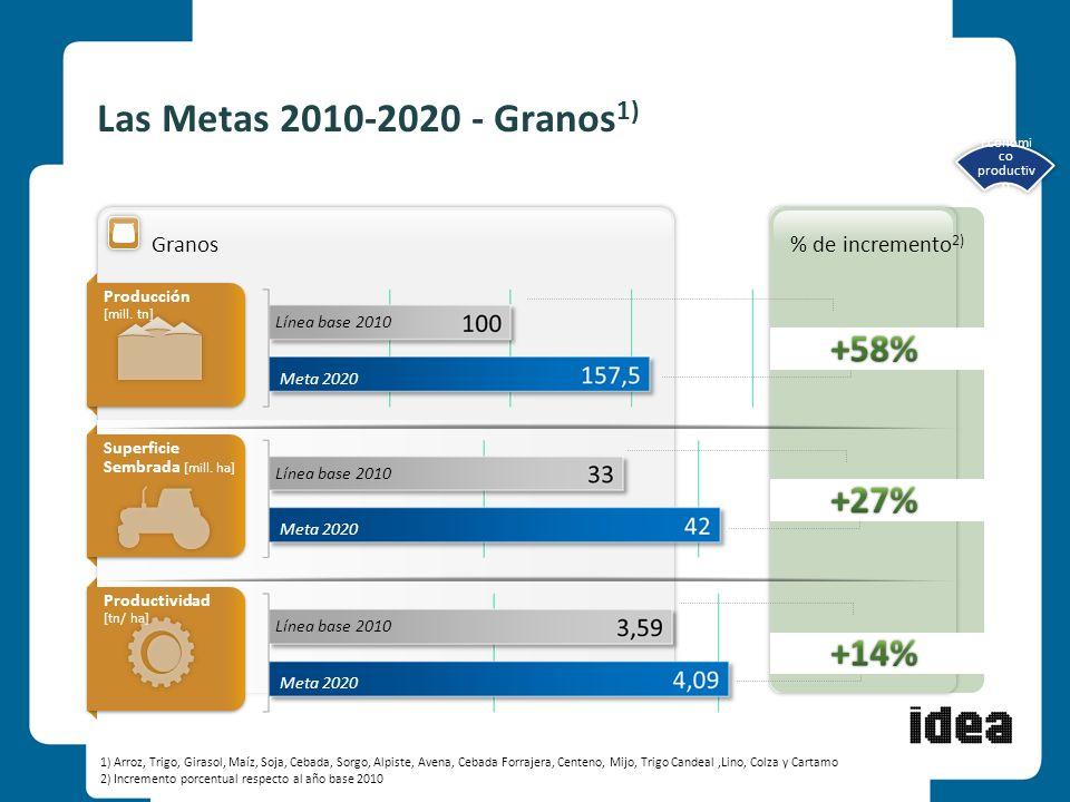 Las Metas 2010-2020 - Granos1) +58% +27% +14% Granos % de incremento2)