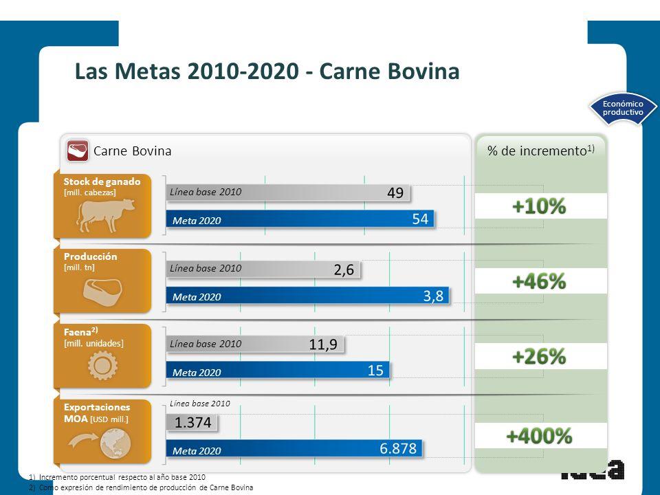 Las Metas 2010-2020 - Carne Bovina