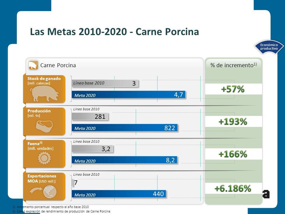 Las Metas 2010-2020 - Carne Porcina