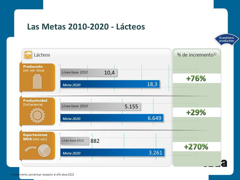 Las Metas 2010-2020 - Lácteos +76% +29% +270% Lácteos