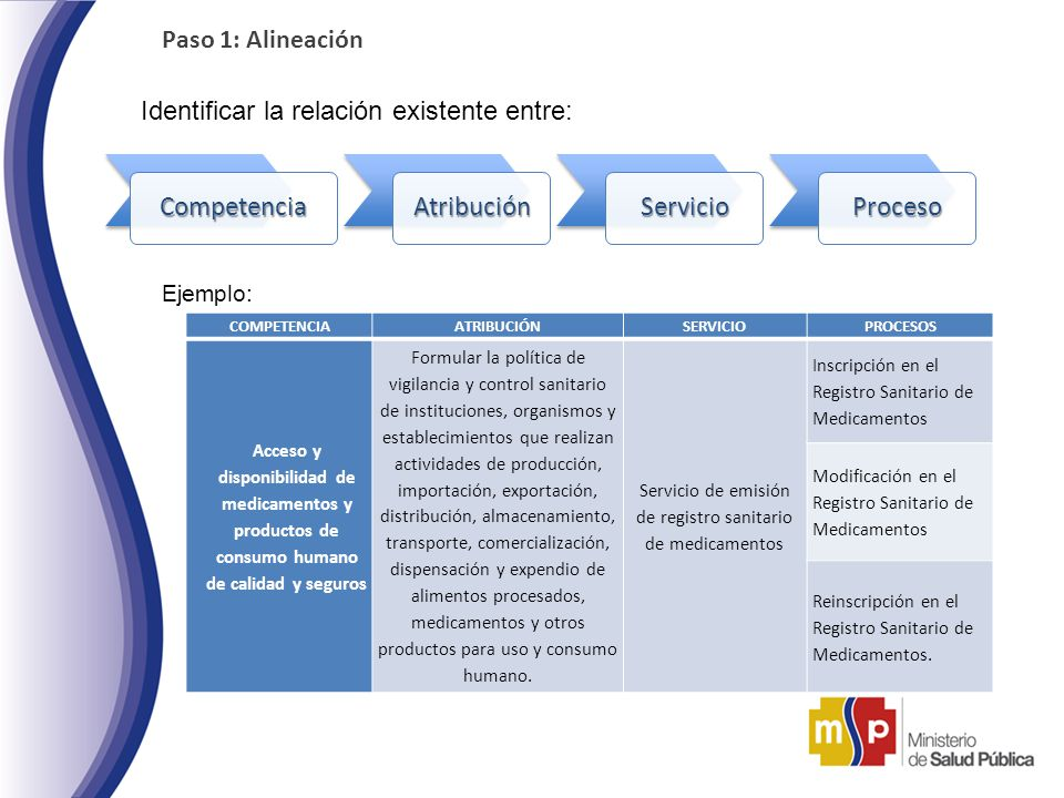 Servicio de emisión de registro sanitario de medicamentos