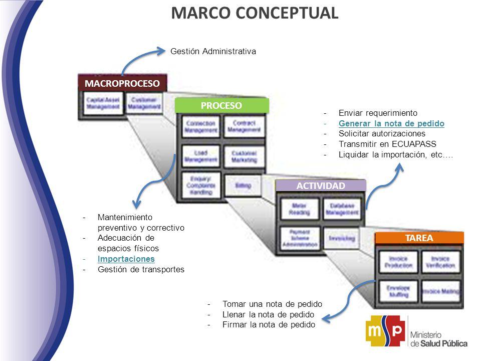 MARCO CONCEPTUAL MACROPROCESO PROCESO ACTIVIDAD TAREA