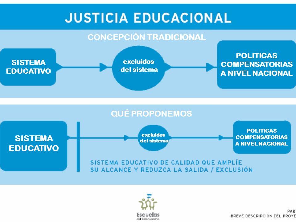 POLITICAS COMPENSATORIAS A NIVEL NACIONAL POLITICAS COMPENSATORIAS