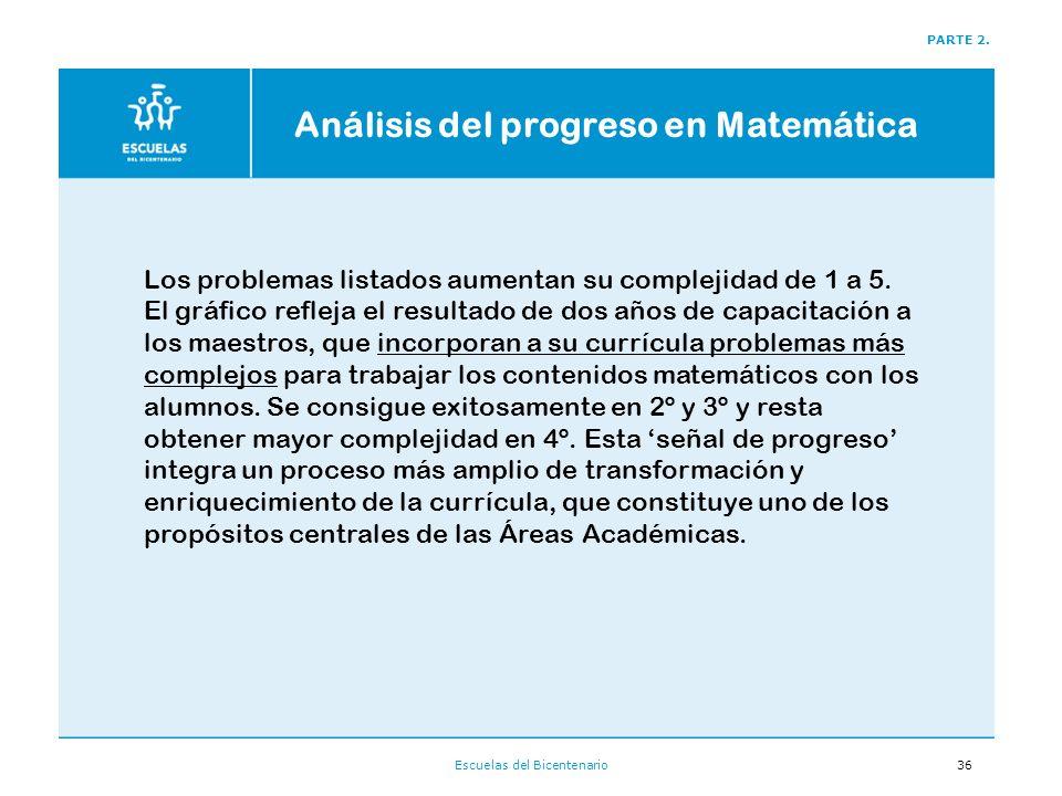 Análisis del progreso en Matemática
